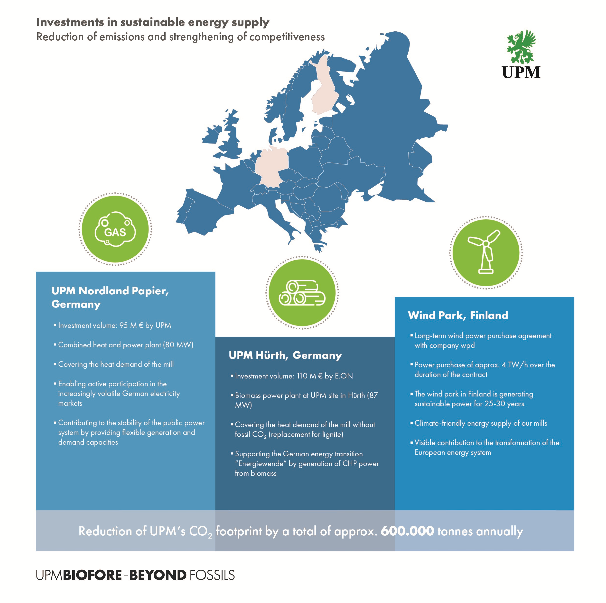 UPM investments in sustainable energy supply